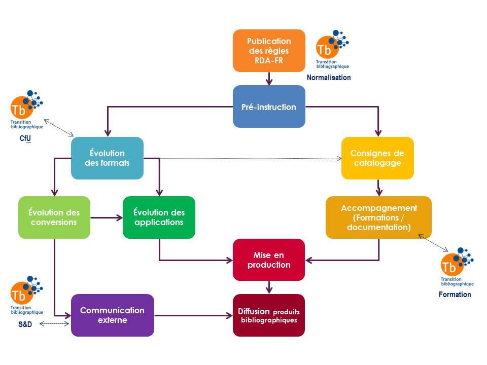 Code RDA-FR : processus de mise en application par les agences bibliographiques