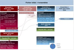 Aligner ses données avec le catalogue BnF et le Sudoc : la genèse de Bibliostratus