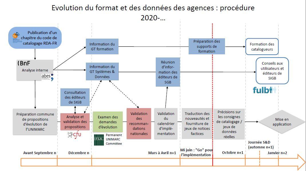 Procédure d'implémentation du code RDA-FR