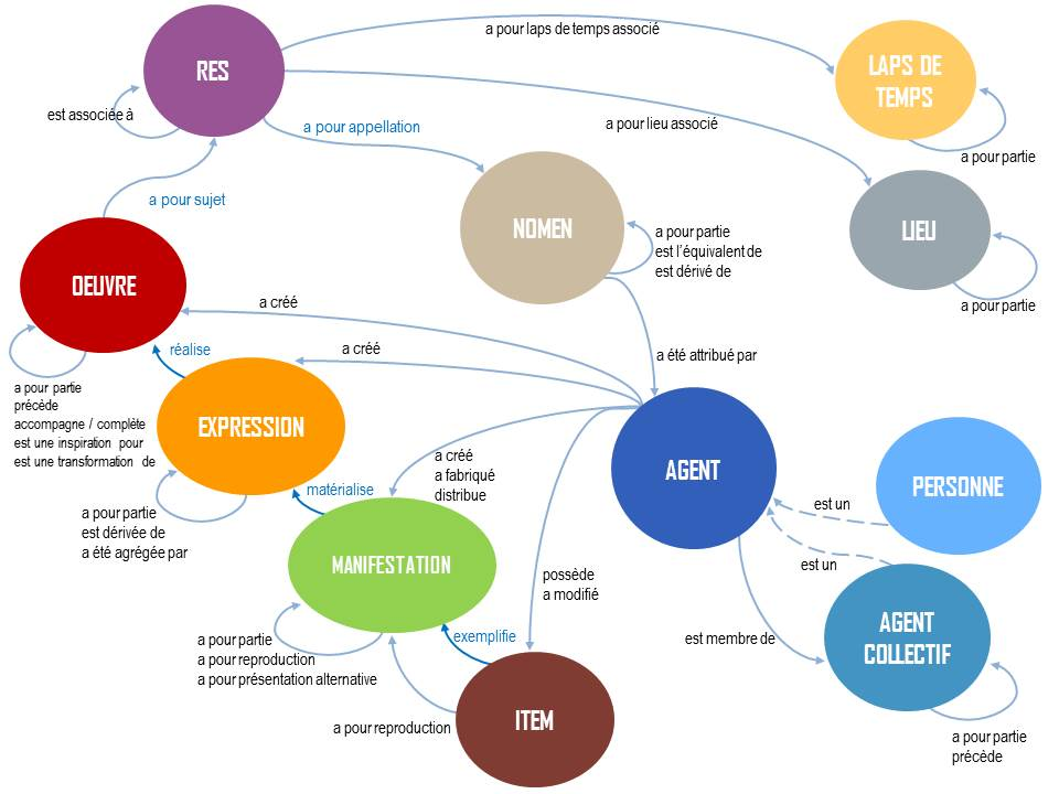 Schéma du modèle IFLA LRM