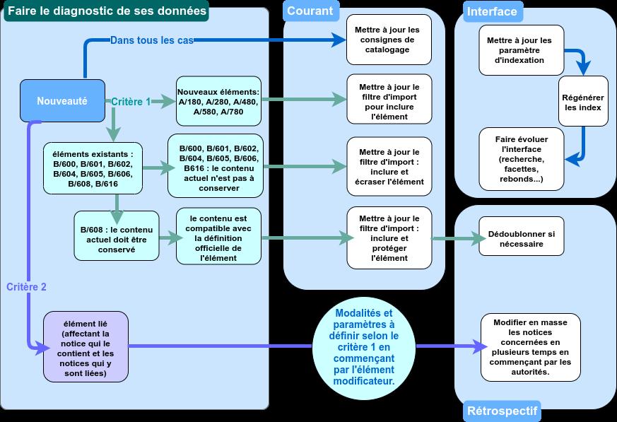 Exemple d'implémentation pour le genre et la forme suite à la réforme RAMEAU