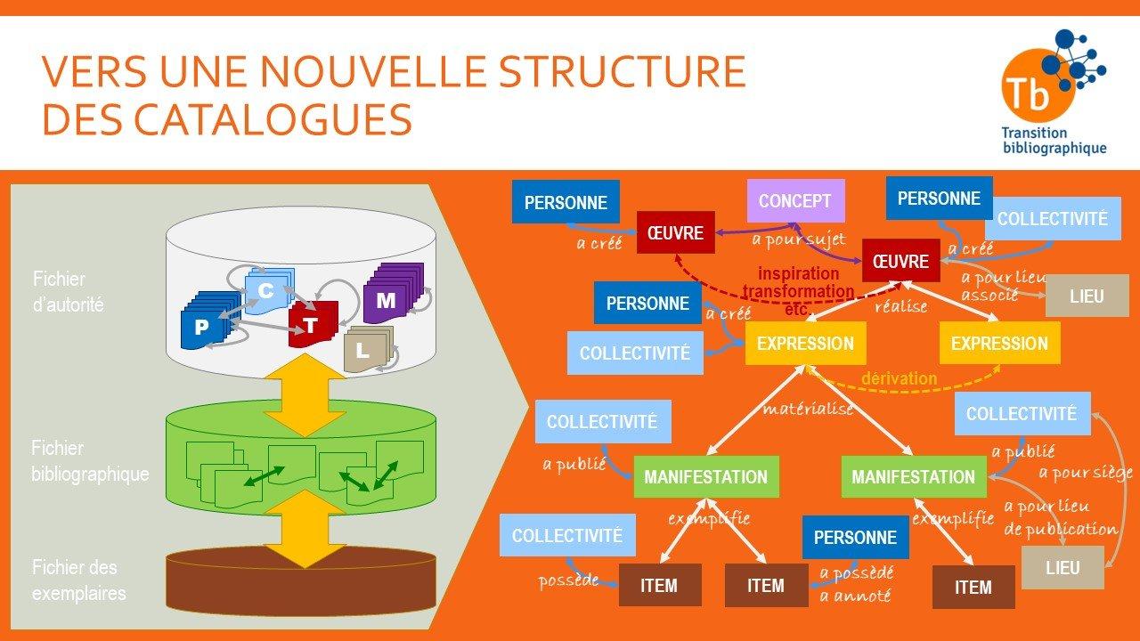 Vers une nouvelle structure des catalogues_schéma et définitions