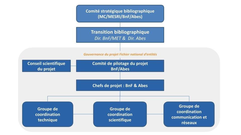 FNE - Schéma global de la gouvernance en 2020