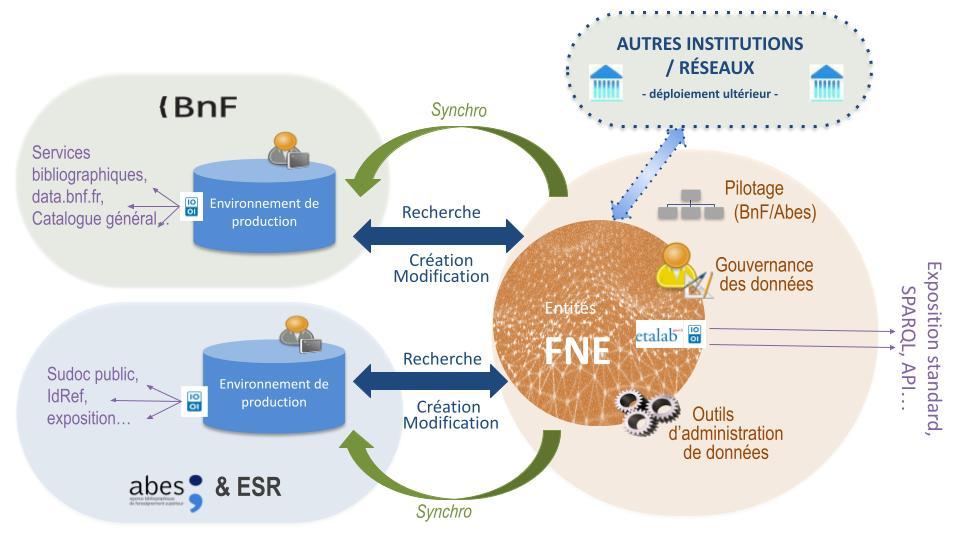 Schéma de coproduction du FNE